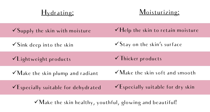A table showing all the differences between hydrating and moisturizing