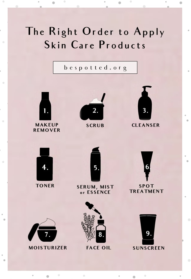 An infographic showing the correct order to apply skin care products