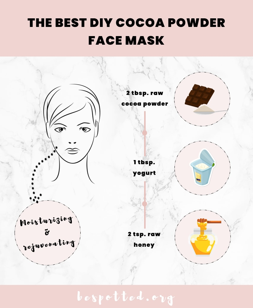 An infographic showing the best way to make a DIY cocoa face mask