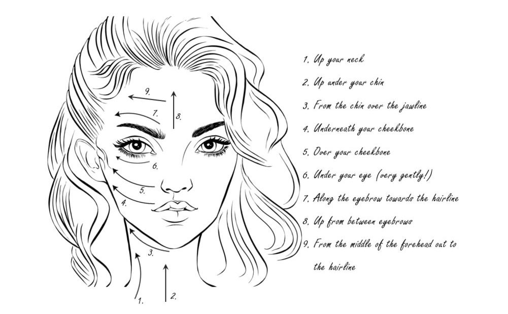 An infographic showing all the steps of how to do a Gua Sha facial at home