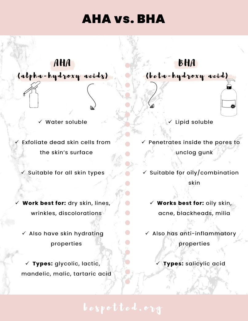 An infographic showing all the differences between AHA and BHA exfoliants and the benefits of AHA and BHA products for skin